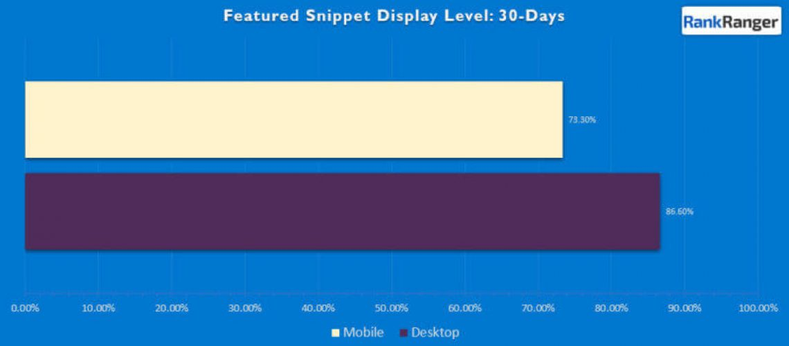 Featured snippets display on desktop 13% more often than mobile, study finds