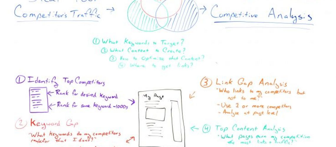 Intro to SEO Competitive Analysis 101 - Whiteboard Friday